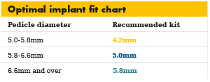 Optimal implant fit chart